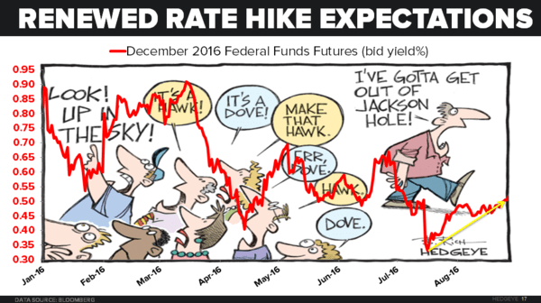 CHART OF THE DAY: Fed-Induced Hawkish Hyperventilation - 08.29.16 chart