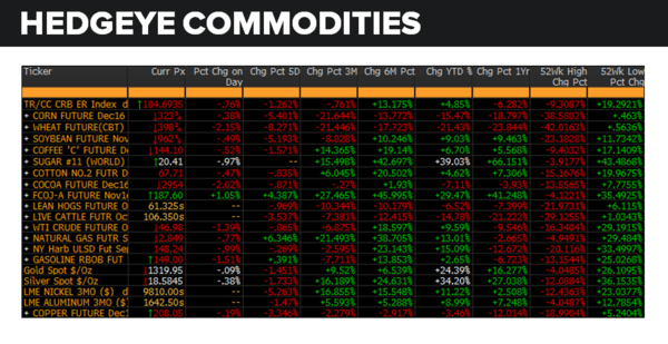 Daily Market Data Dump: Monday - commodities 8 29