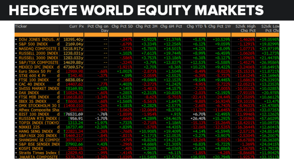 Daily Market Data Dump: Monday - equity markets 8 29