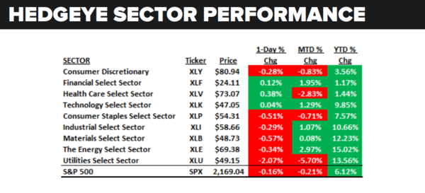 Daily Market Data Dump: Monday - sector performance 8 29