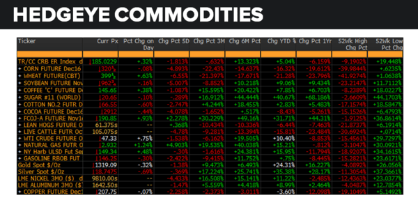 Daily Market Data Dump: Tuesday - commodities 8 30