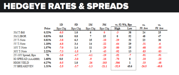 Daily Market Data Dump: Tuesday - rates and spreads 8 30