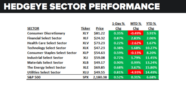 Daily Market Data Dump: Tuesday - sector performance 8 30