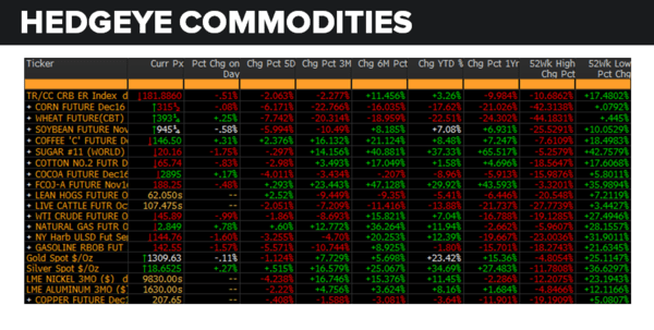 Daily Market Data Dump: Wednesday - commodities