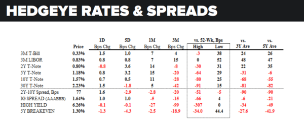 Daily Market Data Dump: Wednesday - rates and spreads