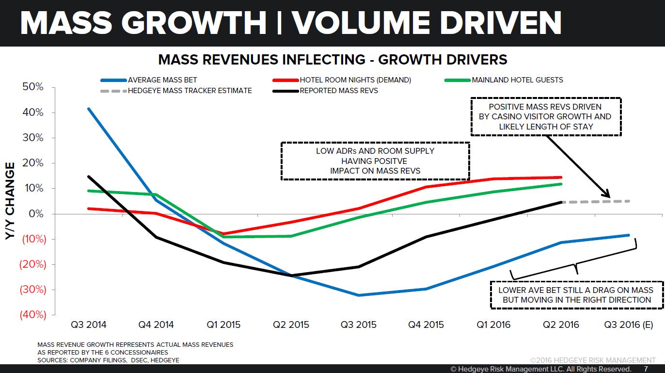 lvs report Las vegas sands' earnings show recovery in macau las vegas sands is still losing market share in macau, but it's slowed the bleeding in recent months.