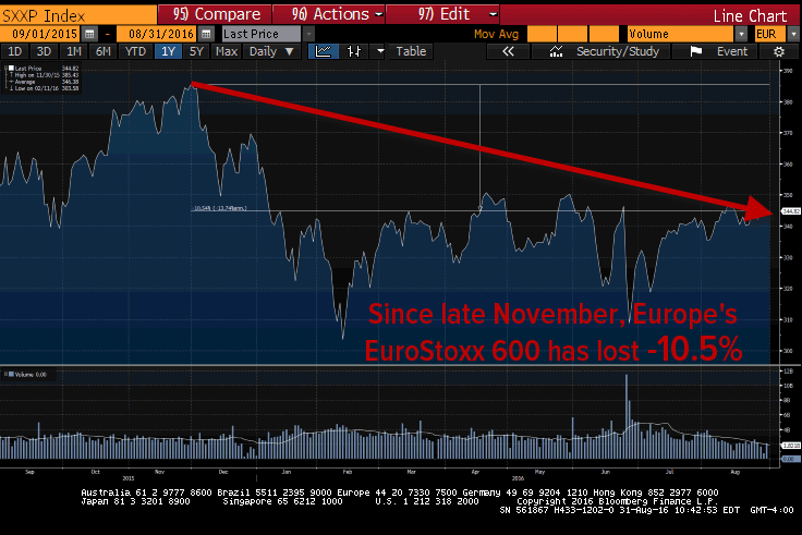 An Update On The #BeliefSystem Breakdown: The Missing $7 Trillion - eurostoxx 8 31