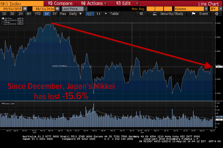 An Update On The #BeliefSystem Breakdown: The Missing $7 Trillion - nikkei 8 31