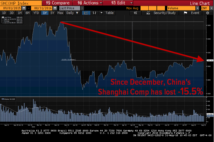 An Update On The #BeliefSystem Breakdown: The Missing $7 Trillion - shanghai comp 8 31
