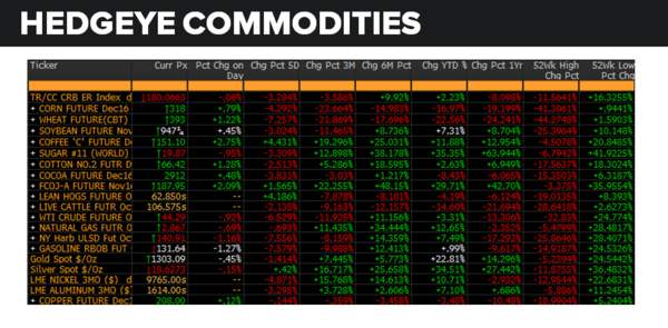 Daily Market Data Dump: Thursday - commodities