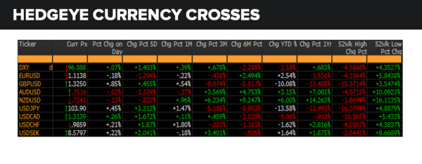 Daily Market Data Dump: Thursday - currencies