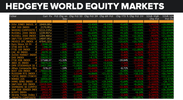 Daily Market Data Dump: Thursday - equity markets