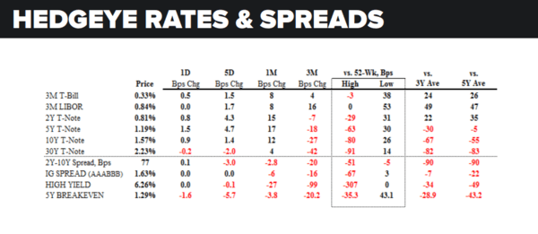 Daily Market Data Dump: Thursday - rates and spreads