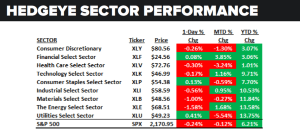 Daily Market Data Dump: Thursday - sector performance