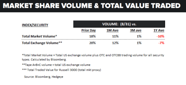 Daily Market Data Dump: Thursday - volume