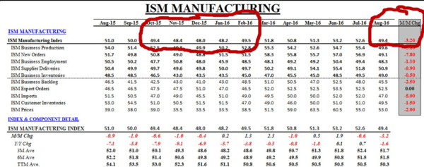 "Is The Yellen Fed Truly ""Data Dependent""? - ism manufacturing"