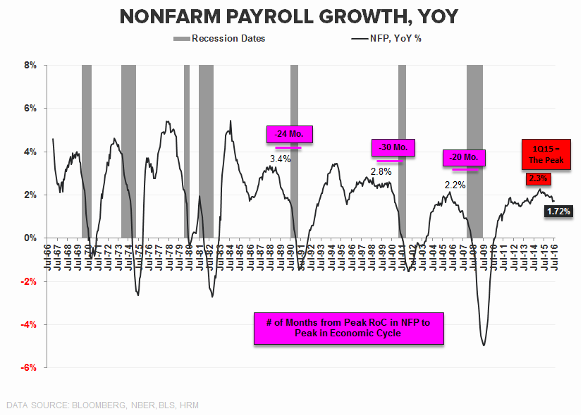 CHART OF THE DAY: Jobs Growth Migrating South for Winter - CoD NFP YoY