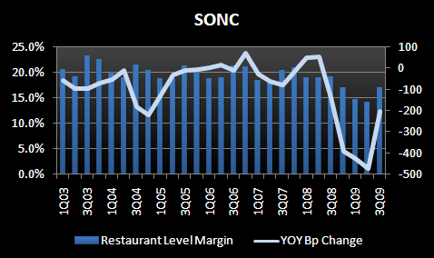 SONC - UNDER LOVED AND TRENDS ARE STABILIZING - SONC 3Q09 rest level margin