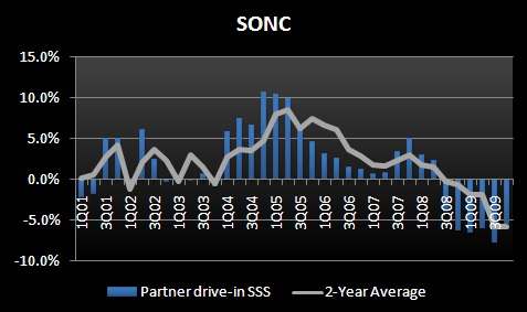 SONC - UNDER LOVED AND TRENDS ARE STABILIZING - SONC 4Q09 SSS