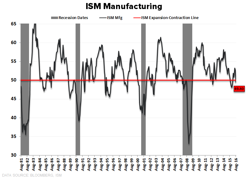 More #Slowing (ISM Services) - ISM Mfg