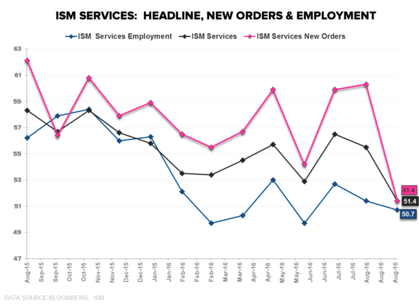 More #Slowing (ISM Services) - ISM Services Headline Employment  New Orders