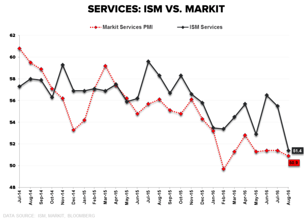 More #Slowing (ISM Services) - Services ISM vs Markit