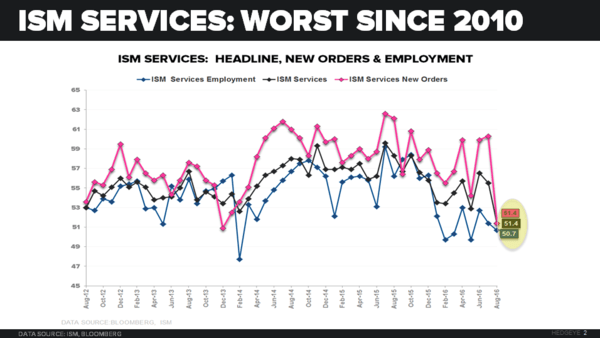 CHART OF THE DAY: Worst ISM Services Since 2010 - el 09.07.16 chart