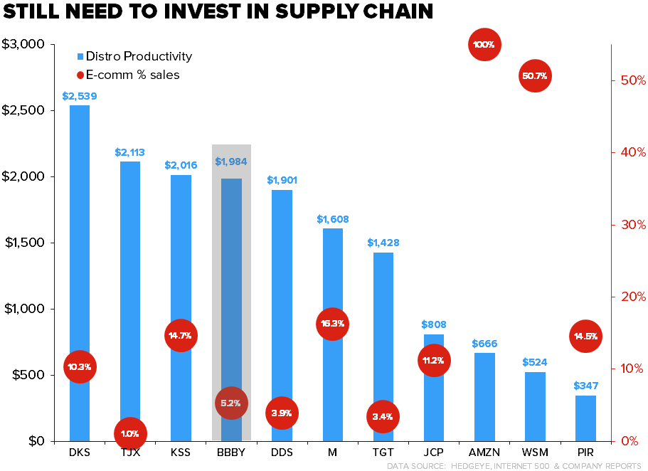 BBBY | Some Things Are Cheap For A Reason - BBBY supply chain chart6
