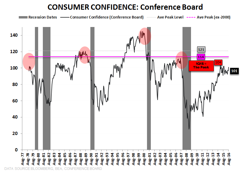 NFIB = Not For Impartial Bulls - Conference Board Confidence