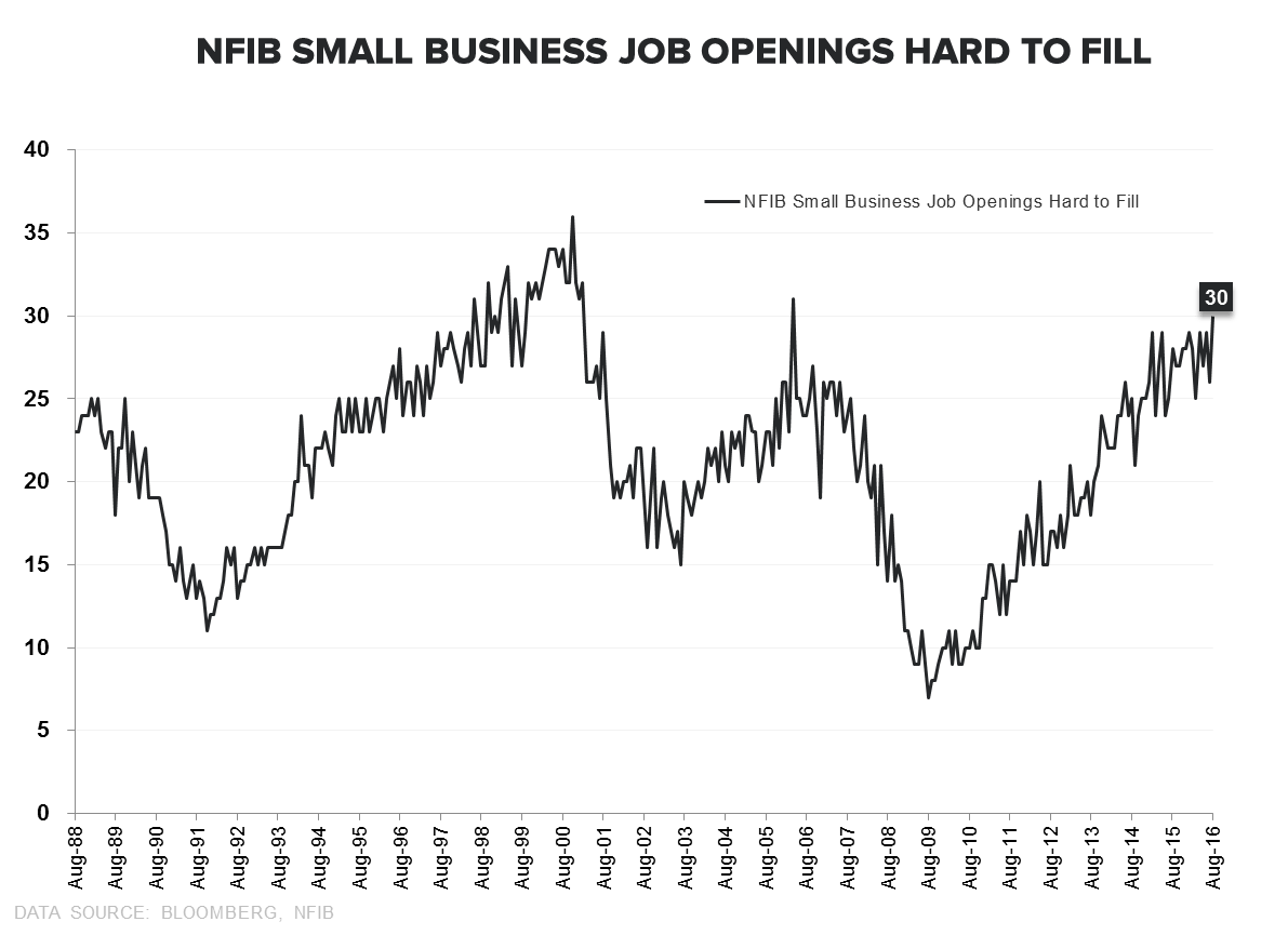 NFIB = Not For Impartial Bulls - NFIB Jobs Hard to Fill