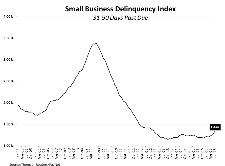 NFIB = Not For Impartial Bulls - Small Business Delinquency Index
