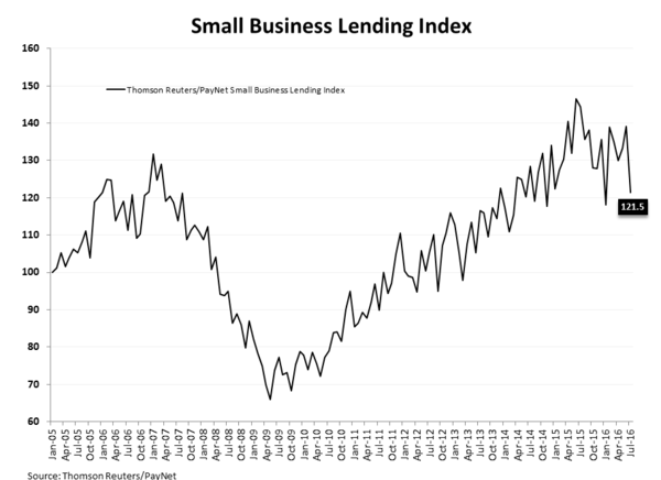 NFIB = Not For Impartial Bulls - Small Business Lending