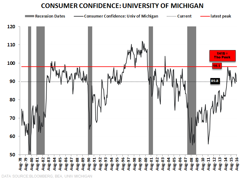 NFIB = Not For Impartial Bulls - U of Mich Confidence LT