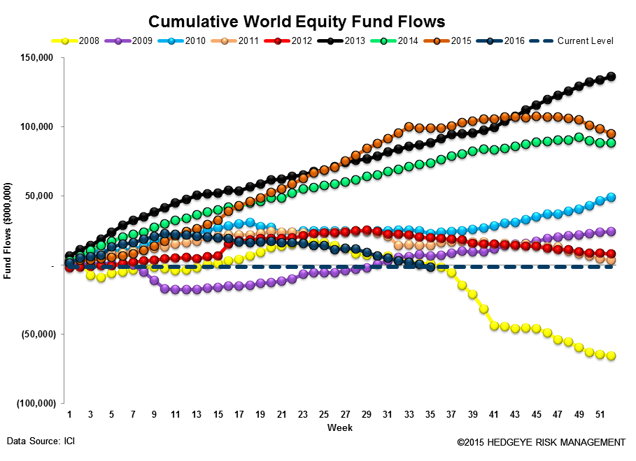 [UNLOCKED] Fund Flow Survey | Foreign Funds In Major Drawdown Territory - ICI13