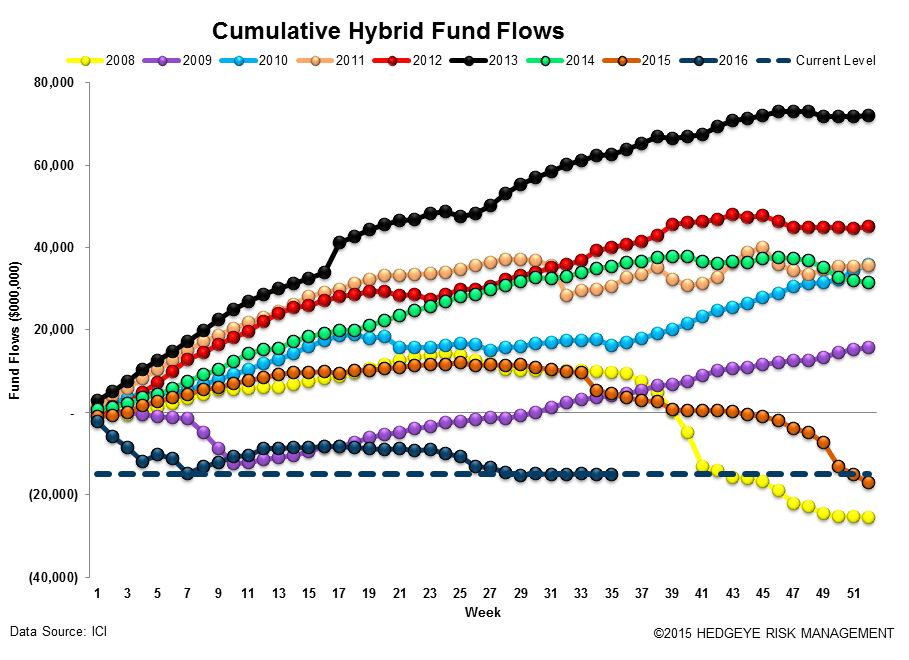 [UNLOCKED] Fund Flow Survey | Foreign Funds In Major Drawdown Territory - ICI14