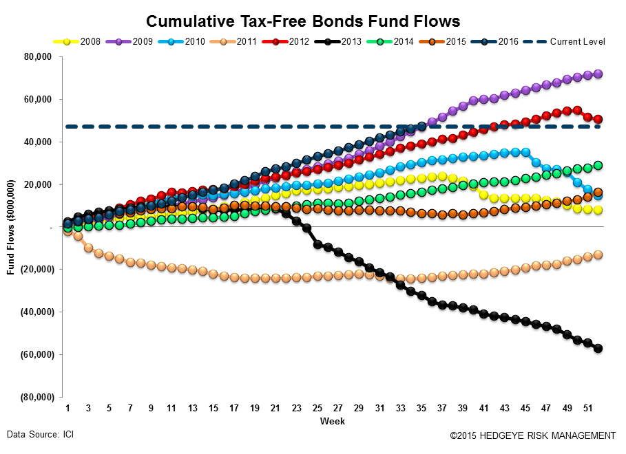 [UNLOCKED] Fund Flow Survey | Foreign Funds In Major Drawdown Territory - ICI16