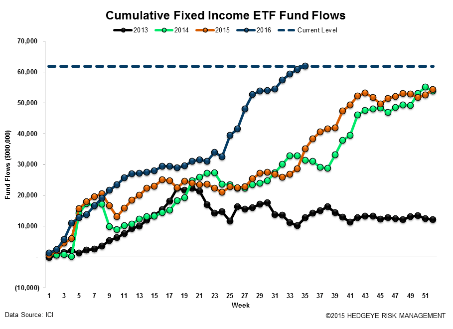 [UNLOCKED] Fund Flow Survey | Foreign Funds In Major Drawdown Territory - ICI18