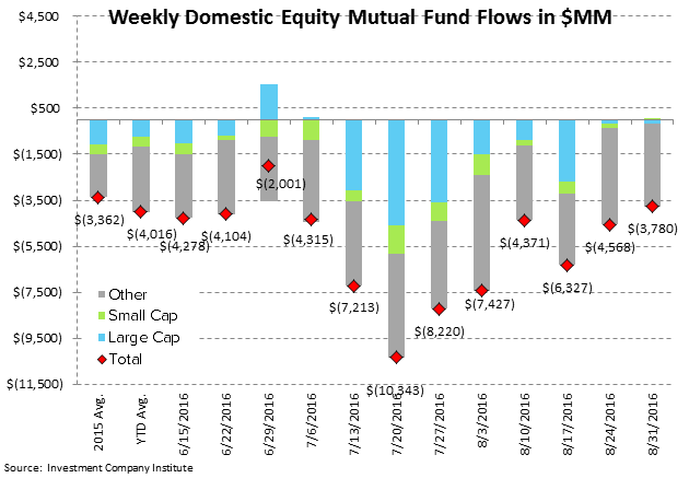 [UNLOCKED] Fund Flow Survey | Foreign Funds In Major Drawdown Territory - ICI2