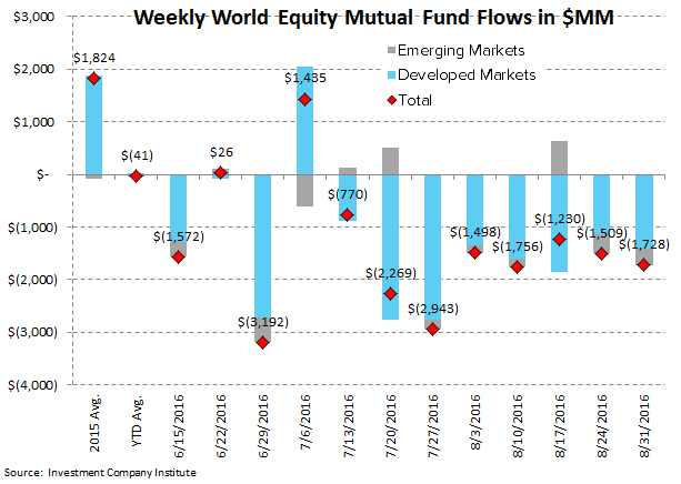 [UNLOCKED] Fund Flow Survey | Foreign Funds In Major Drawdown Territory - ICI3 2