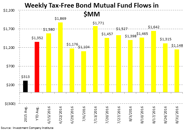 [UNLOCKED] Fund Flow Survey | Foreign Funds In Major Drawdown Territory - ICI5