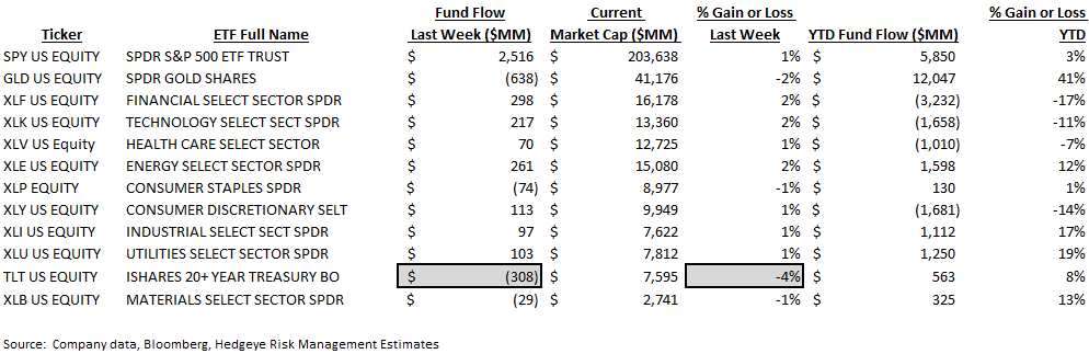[UNLOCKED] Fund Flow Survey | Foreign Funds In Major Drawdown Territory - ICI9