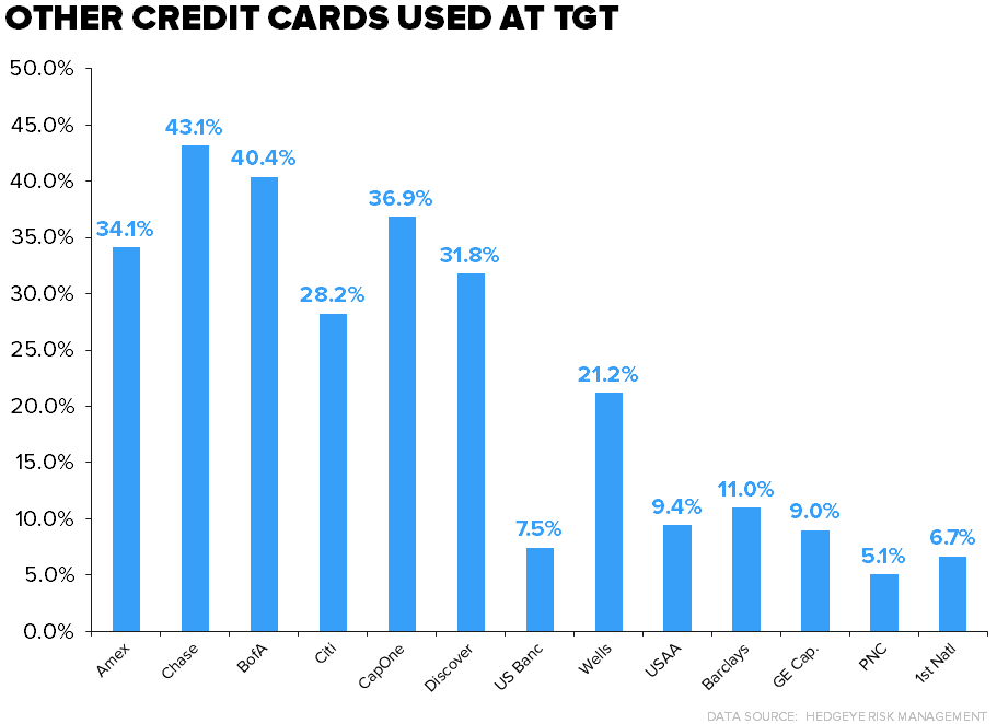 TGT | Another Molehill - TGT card usage