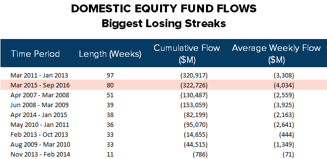 ICI Fund Flow Survey | Domestic Stock Funds Printing the Worst Year on Record - ICI1