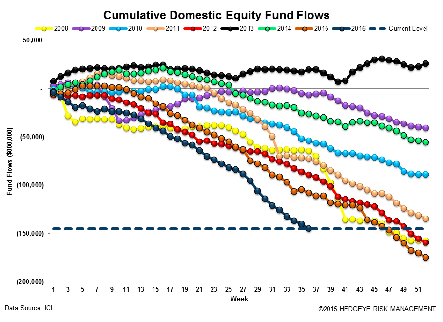 ICI Fund Flow Survey | Domestic Stock Funds Printing the Worst Year on Record - ICI12
