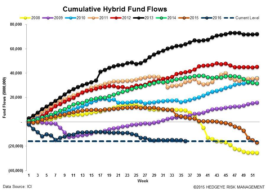 ICI Fund Flow Survey | Domestic Stock Funds Printing the Worst Year on Record - ICI14