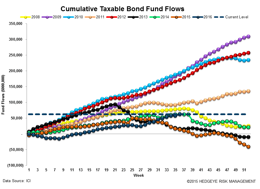 ICI Fund Flow Survey | Domestic Stock Funds Printing the Worst Year on Record - ICI15