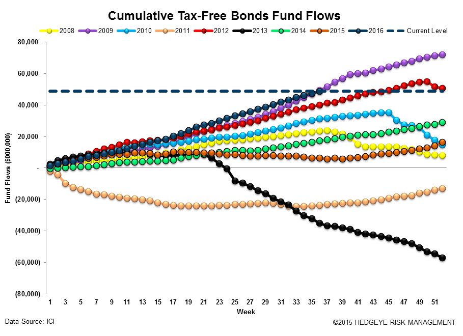 ICI Fund Flow Survey | Domestic Stock Funds Printing the Worst Year on Record - ICI16