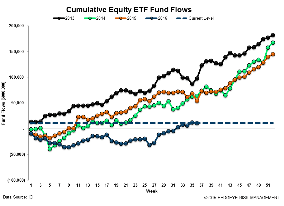 ICI Fund Flow Survey | Domestic Stock Funds Printing the Worst Year on Record - ICI17
