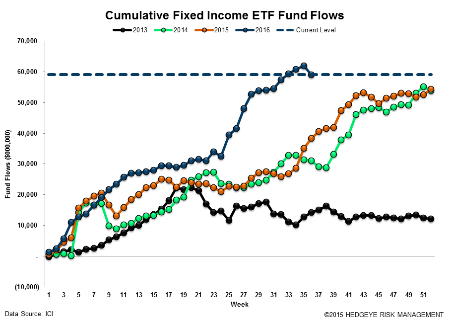 ICI Fund Flow Survey | Domestic Stock Funds Printing the Worst Year on Record - ICI18