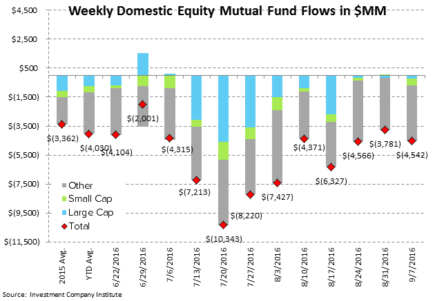 ICI Fund Flow Survey | Domestic Stock Funds Printing the Worst Year on Record - ICI2